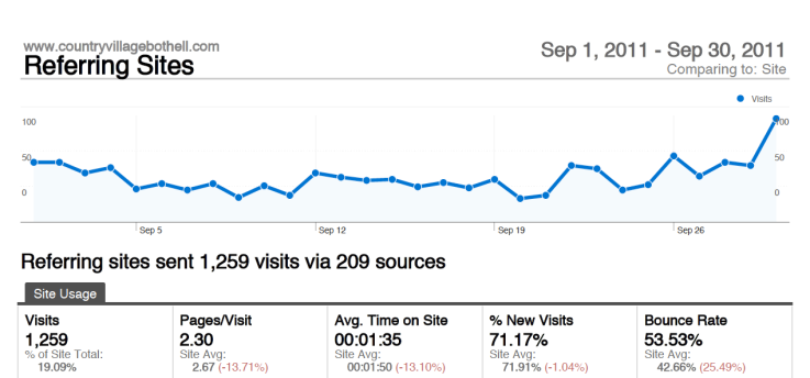 Referring Site Dashboard, Google, localgrowth blog, Joe Garvey