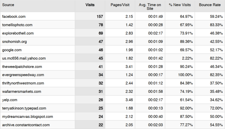 Referring Site List, Google Analytics, localgrowth blog, Joe Garvey